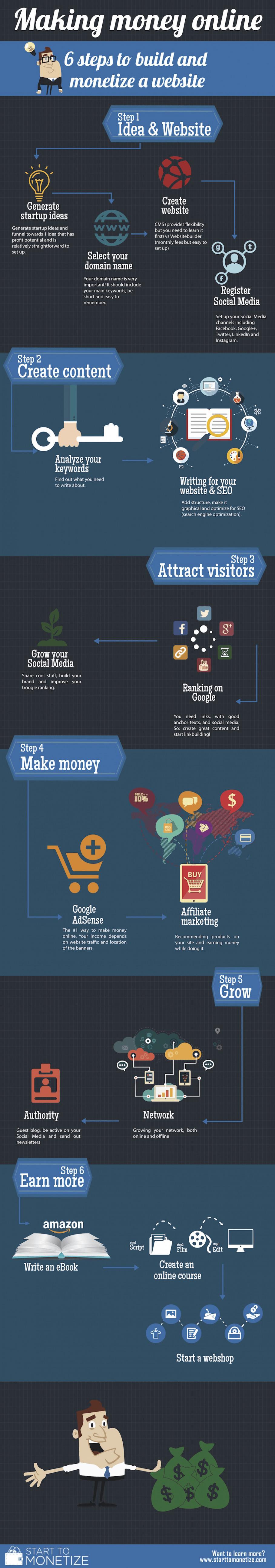 make-money-online-infographics