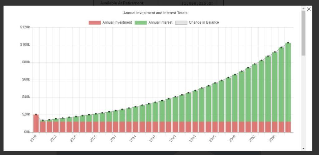 sample Retirement nest egg calculator chart