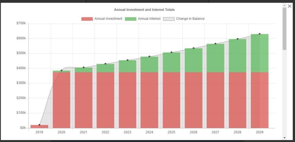 Retirement savings plan chart